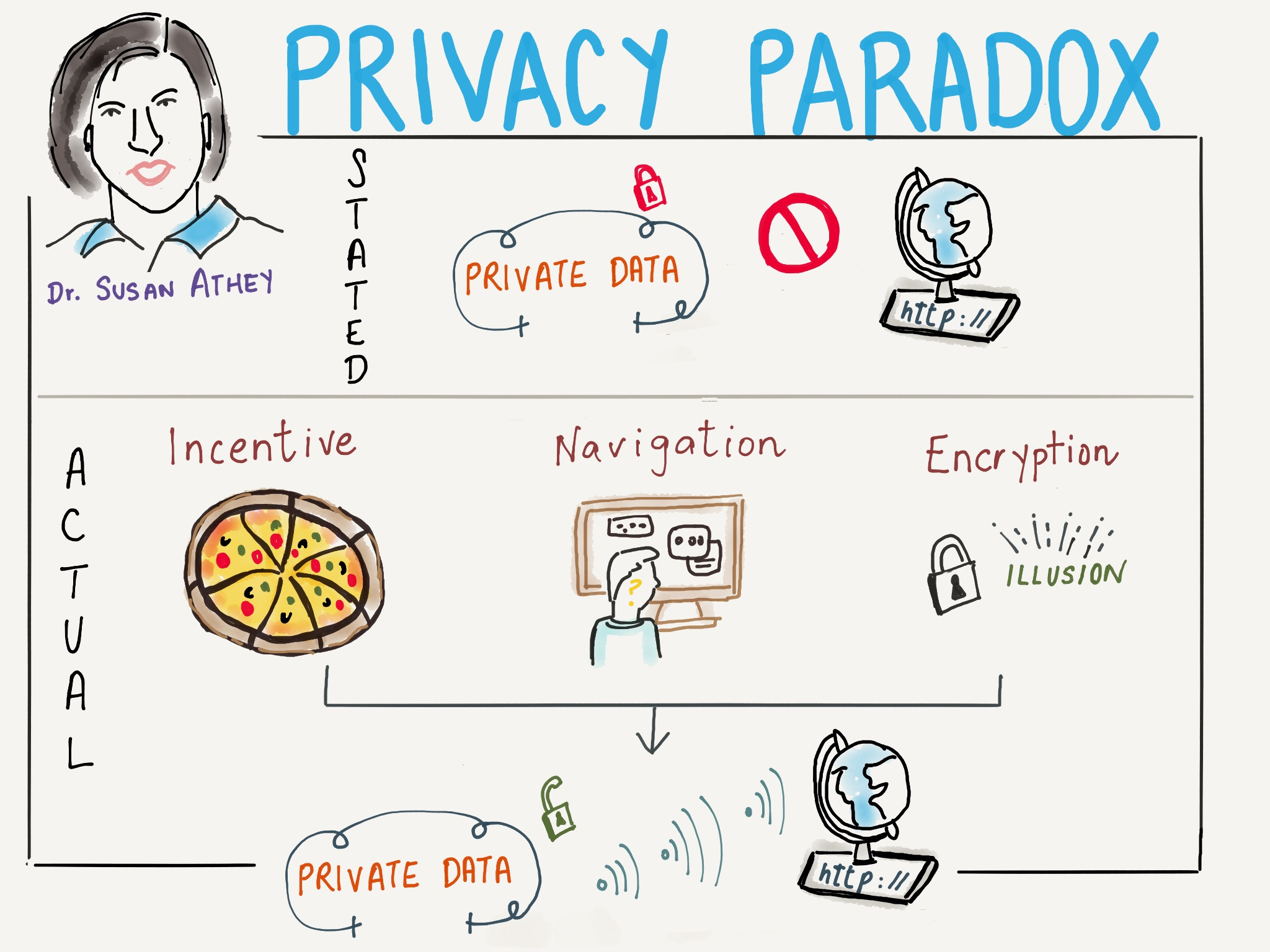 Pizza Over Privacy Stanford Economist Examines A Paradox Of The