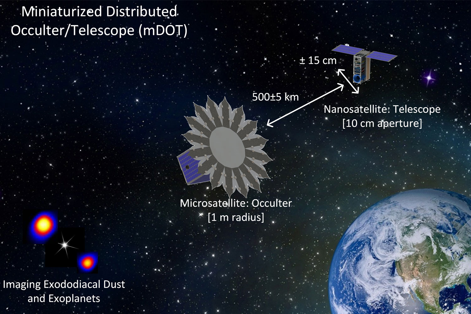 Illustration of a two-satellite system, called mDOT, to image objects near distant stars. Much like the moon in a solar eclipse, one spacecraft would block the light from the star, allowing the other to observe objects near that star.