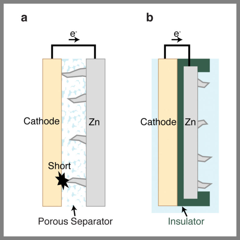 Illustration on left shows conventional zinc battery short circuits when dendrites growing from the zinc anode make contact with the metal cathode. On the right: Redesigned battery using plastic and carbon insulators to prevent zinc dendrites from reaching the cathode.