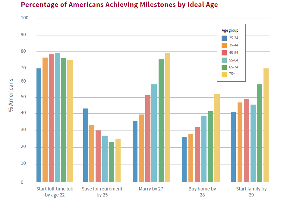 graph titled Percentage of Americans Achieving Milestones by Ideal Age