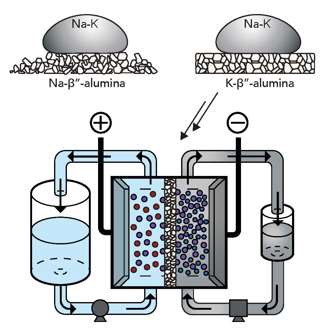 illustration of flow battery