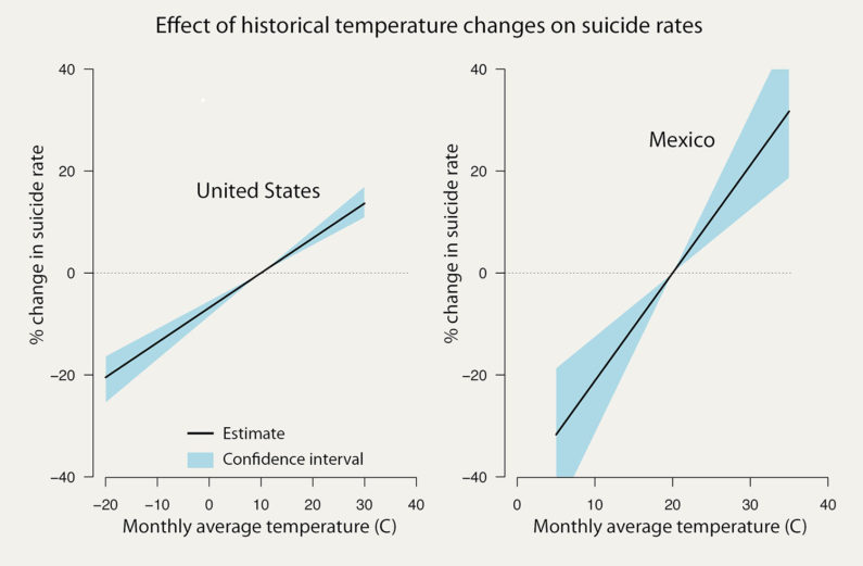 Effects of historical temperature changes on suicide rates are shown for the U.S. and Mexico.