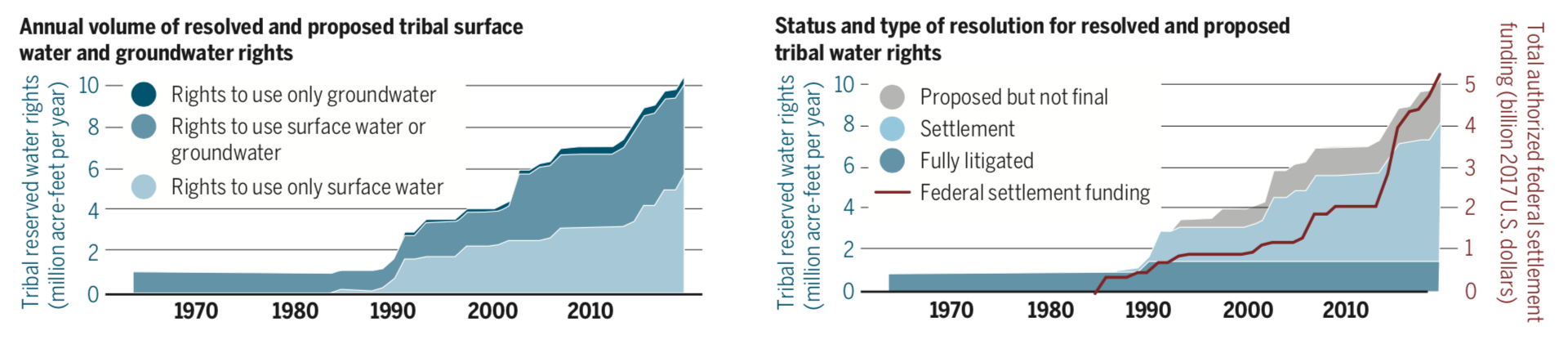Chart: Before the Agua Caliente ruling in late 2017, tribal rights exclusively for groundwater made up a just 4 percent of all tribal freshwater rights in 17 western states.