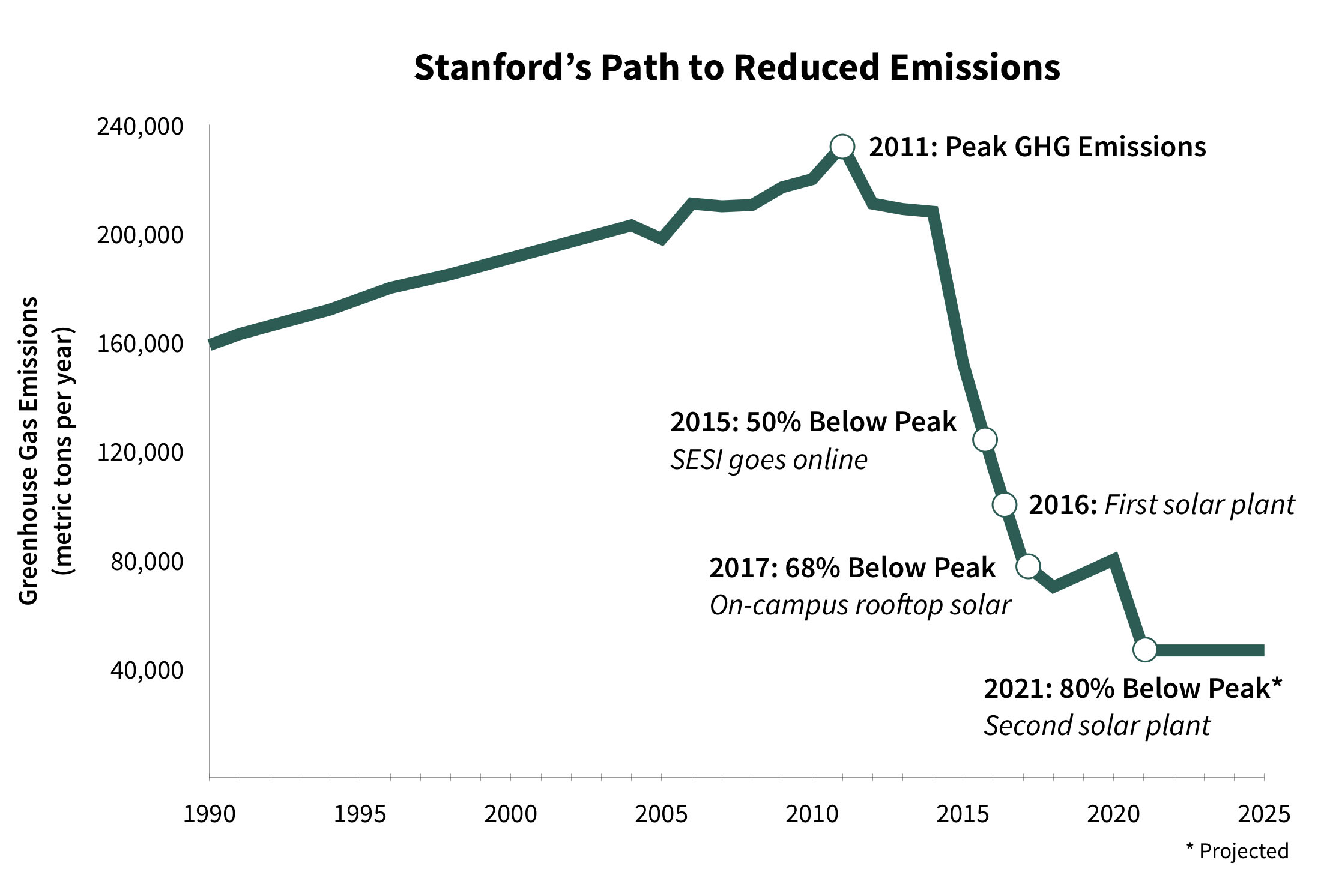 Stanford to go 100 percent solar by 2021 | Stanford News