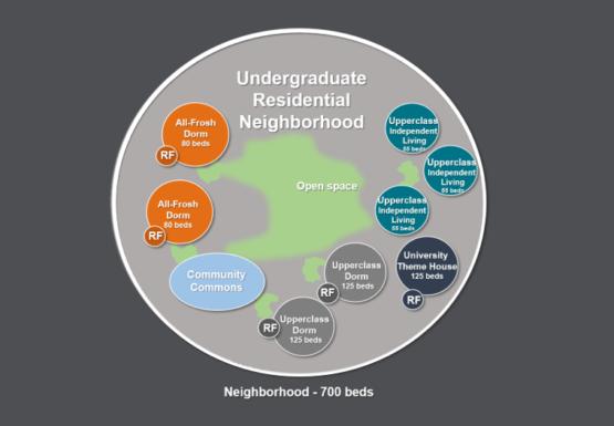 A circle diagram showing housing layout.