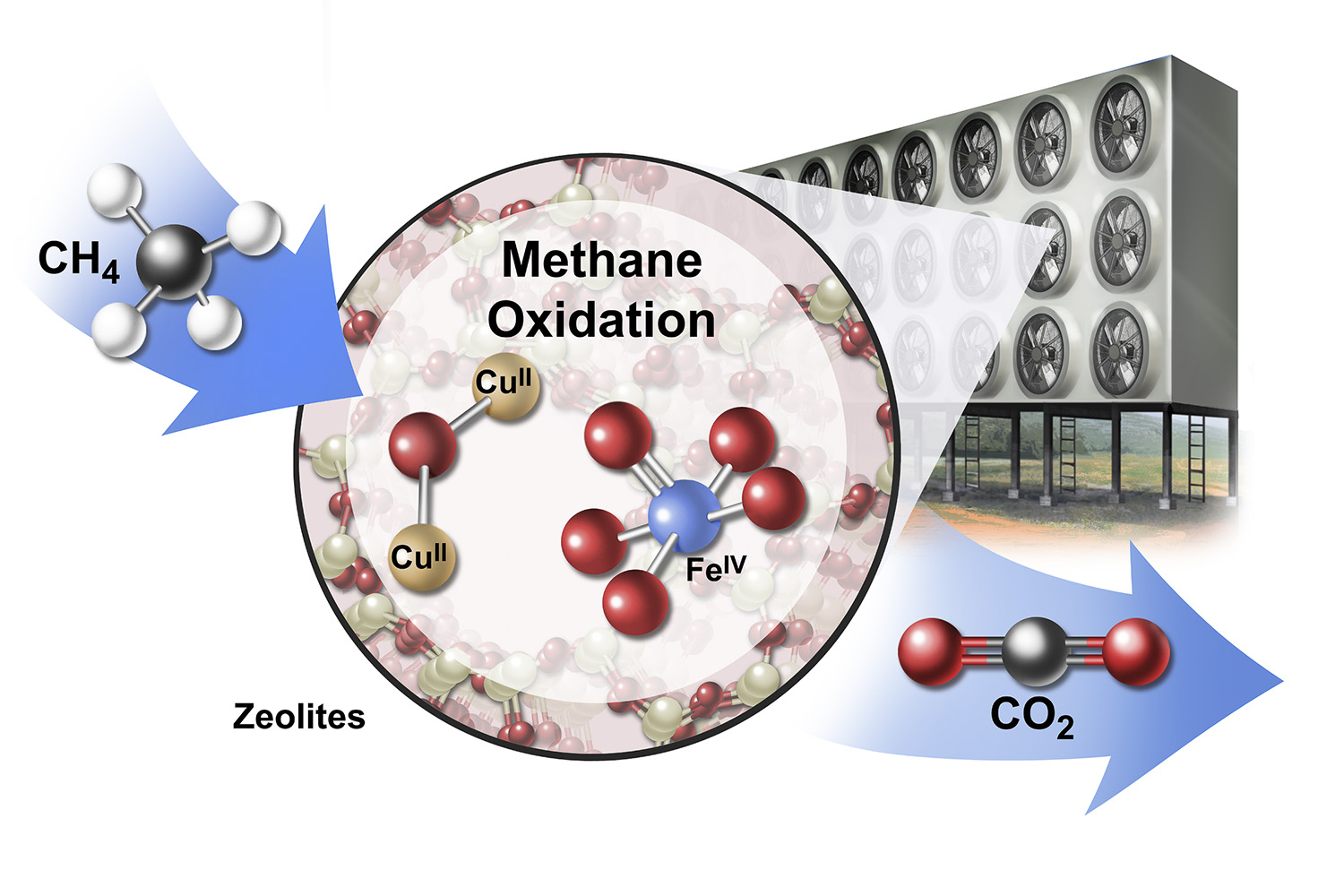 A conceptual drawing of an industrial array for converting methane (CH4) to carbon dioxide (CO2) using catalytic materials called zeolites (CUII and FEIV).