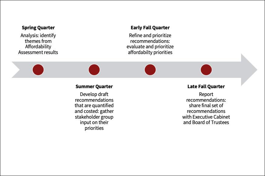 Timeline for Affordability Task Force