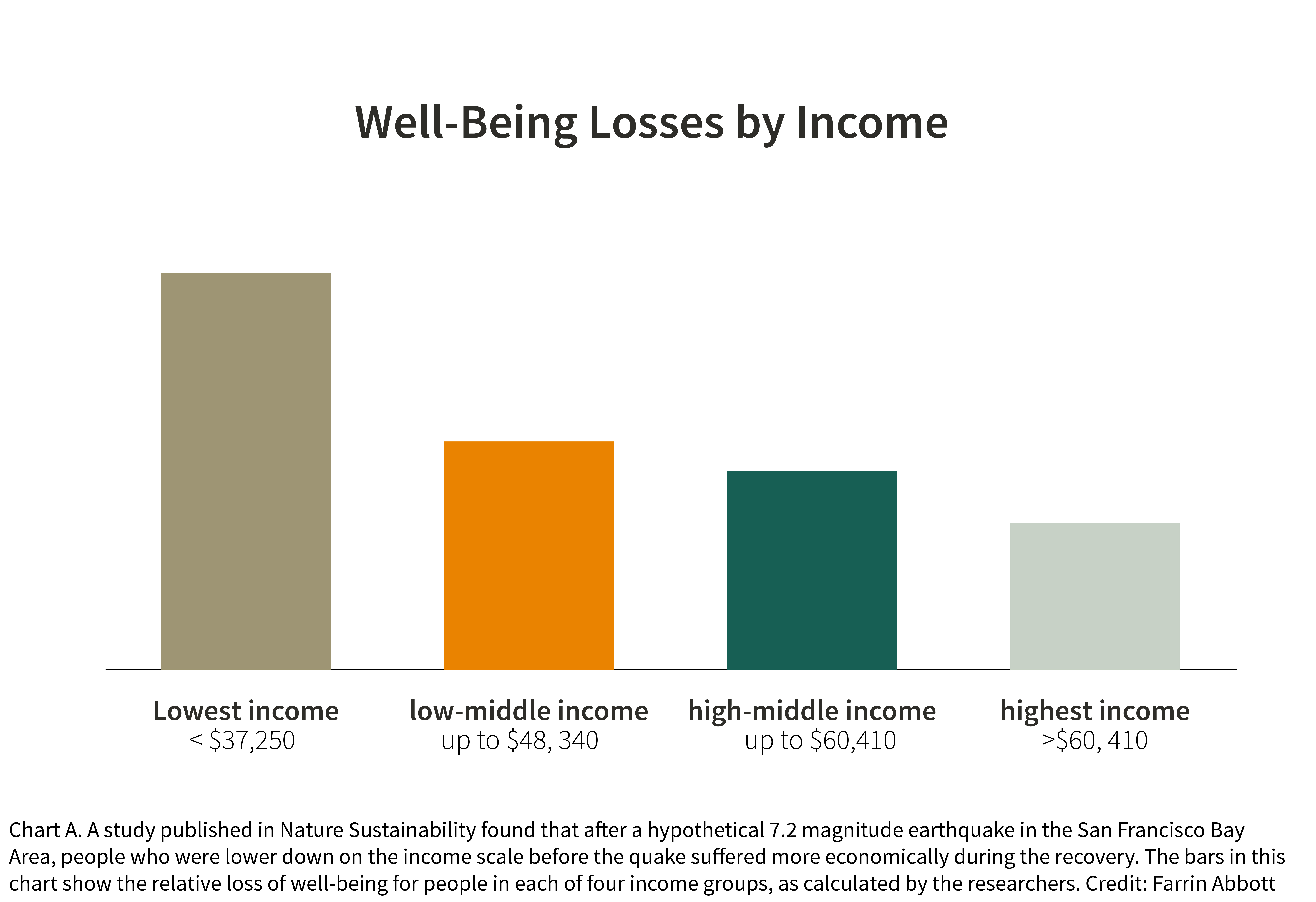 The chart shows that the people in the lowest income category had the highest well-being losses, while the highest income group had the fewest well-being losses