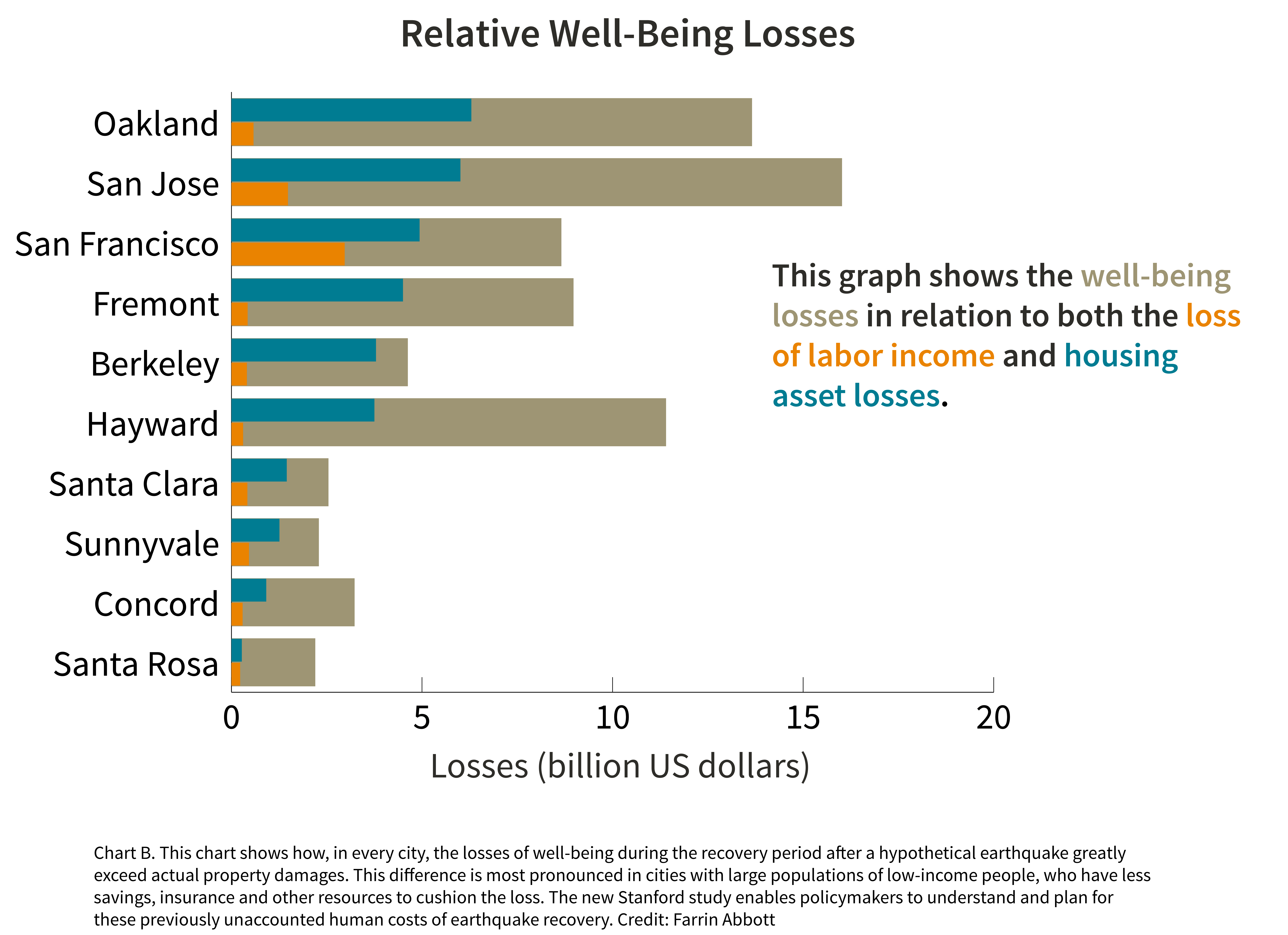 The chart shows that in each city, well-being losses outweigh economic losses
