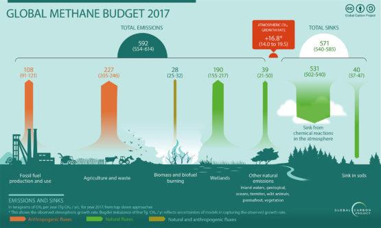 Methane emissions climb