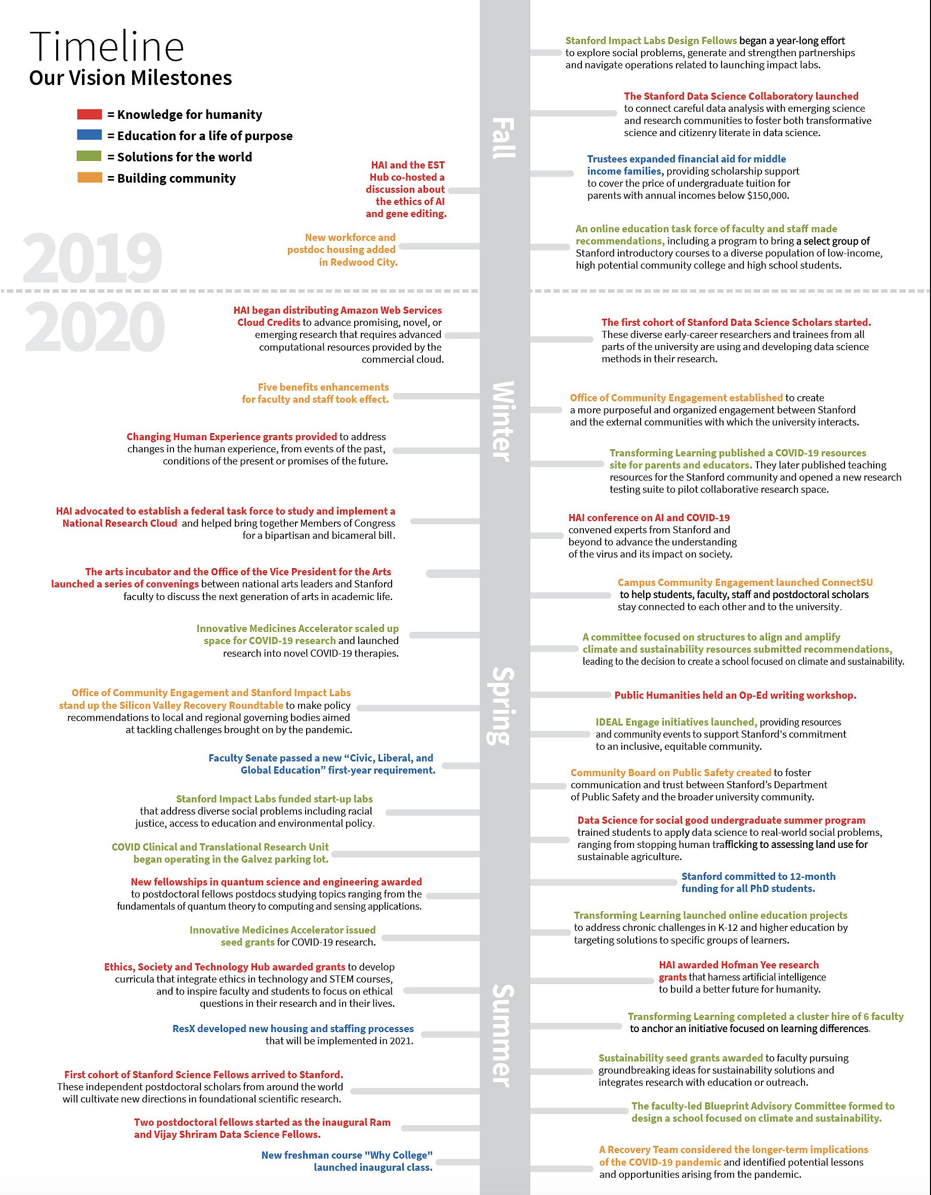LRV 2019-2020 timeline