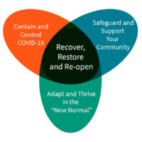 Venn diagram representing the Recover, Restore, Re-Open framework