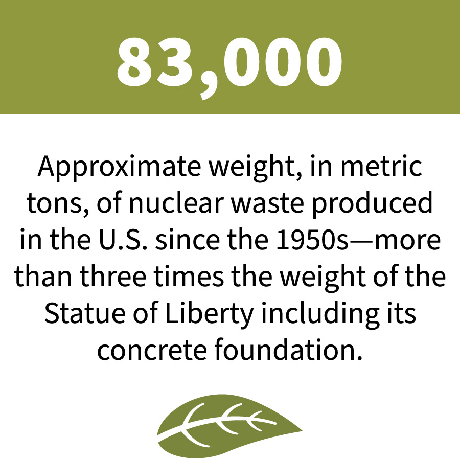 83,000: Approximate weight, in metric tons, of nuclear waste produced in the U.S. since the 1950s -- more than three times the weight of the Statue of Liberty including its concrete foundation.