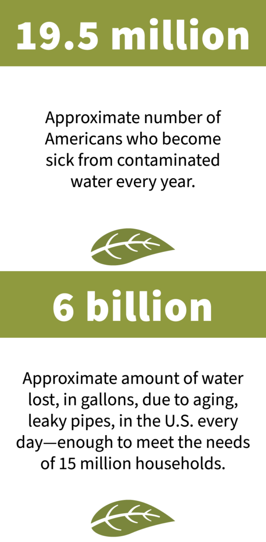 drinking water stats