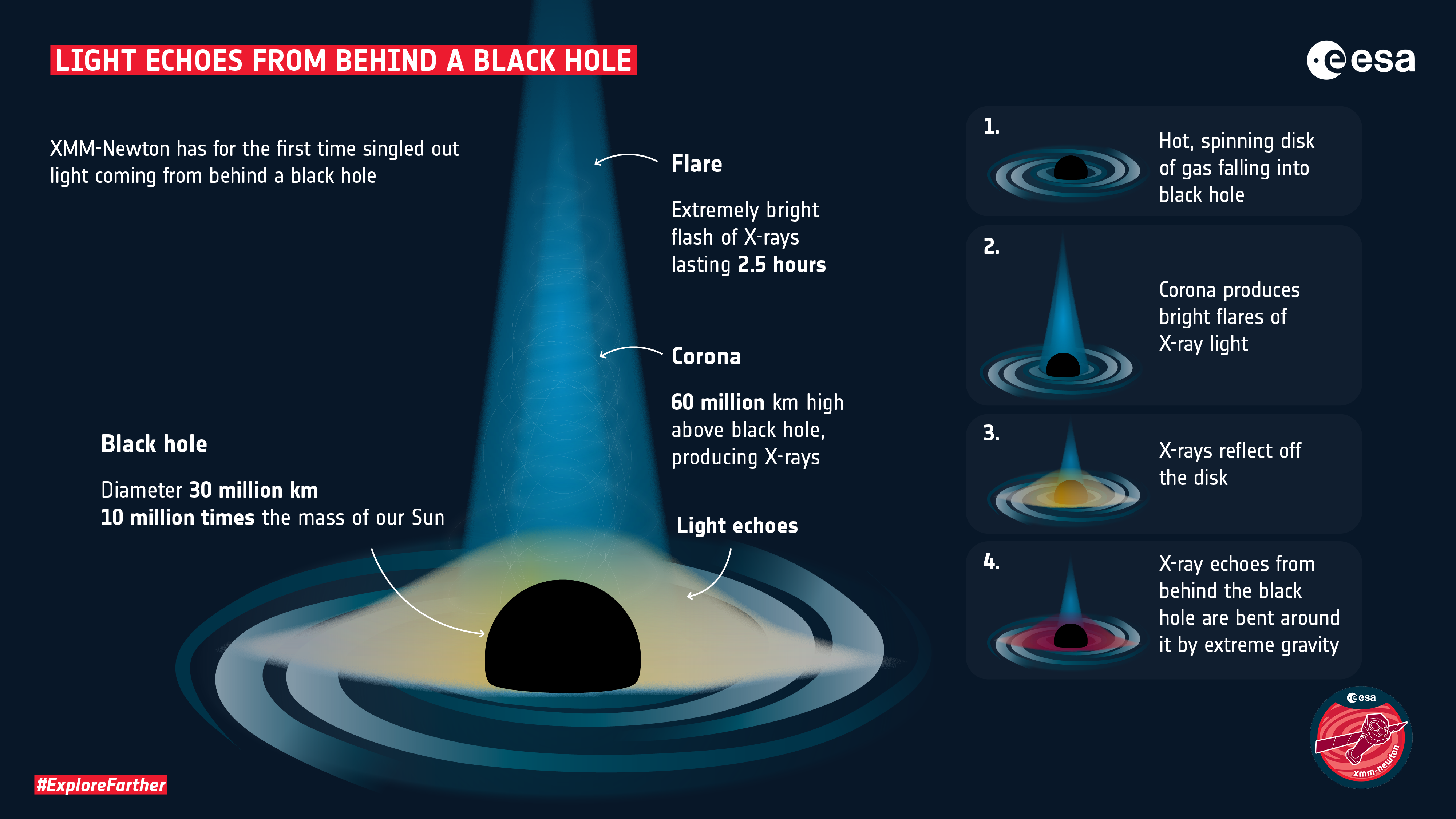Illustration breaking down how light was seen from behind the black hole.