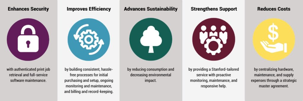 The benefits of Cardinal Print include enhanced security, efficiency, sustainability, support, and reduced costs.