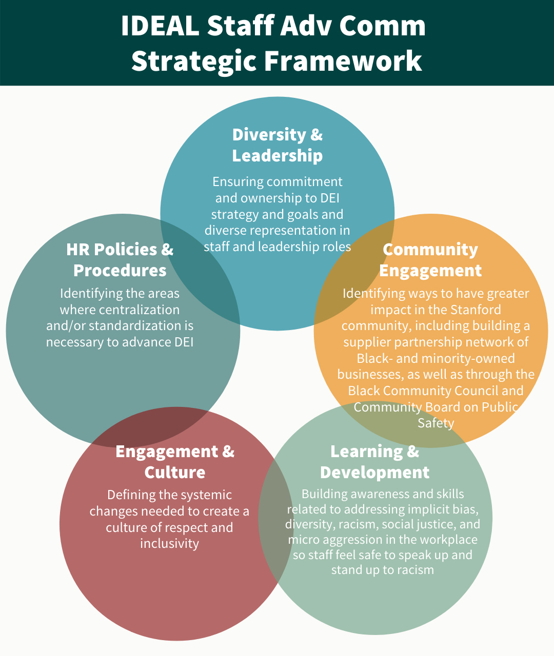 Text of the graphic image can be found at: https://cardinalatwork.stanford.edu/engage/ideal-engage/ideal-staff-advisory-committee/ideal-staff-advisory-committee-strategic-framework
